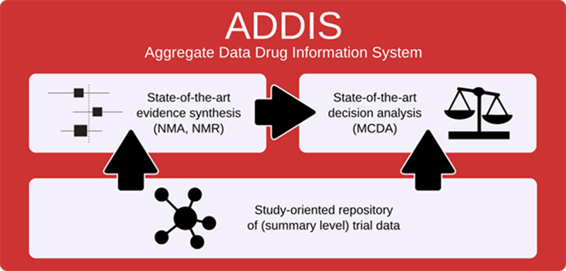 Addis Aggregate Data Drug Information System diagram