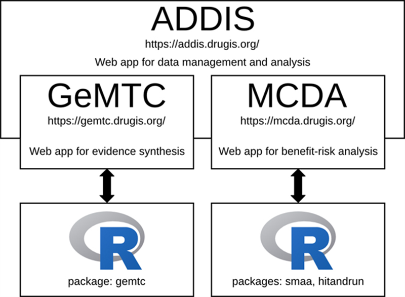 Addis Web app for data management and analysis diagram