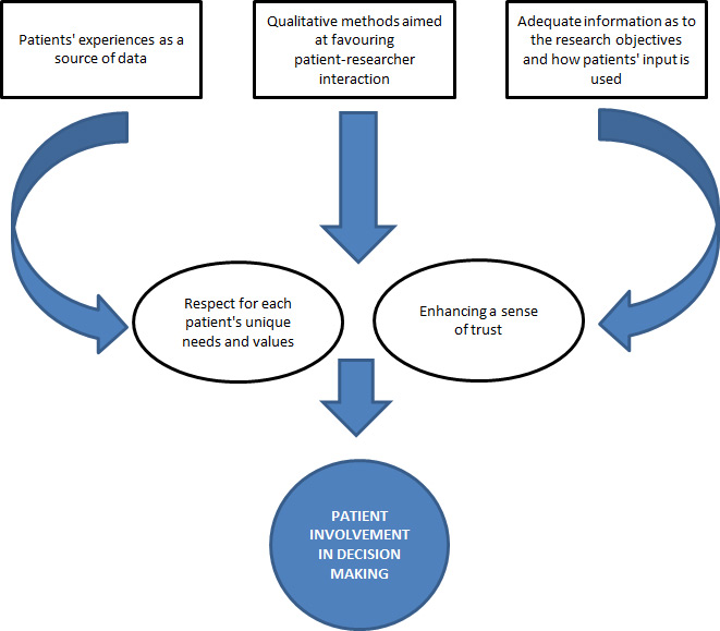 patient_involvement_in_decision_making