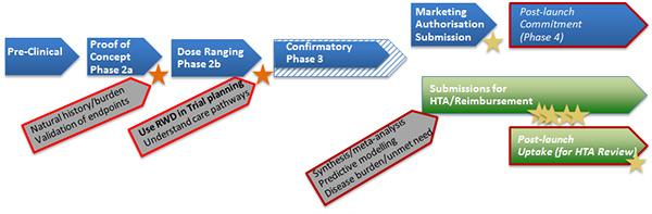 modified_evidence_development_pathway_rwd