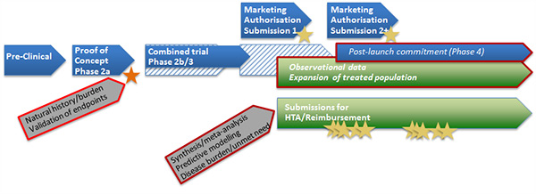 modified_evidence_development_pathway_adaptive_pathway