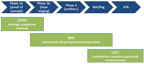 stages_of_med_dev