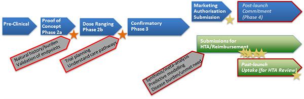 standard_evidence_development_pathway