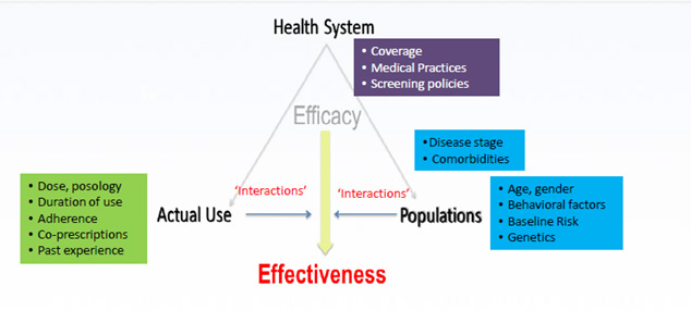 health system efficacy effectiveness