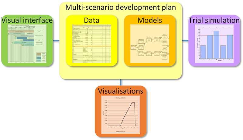 multi scenario development plan